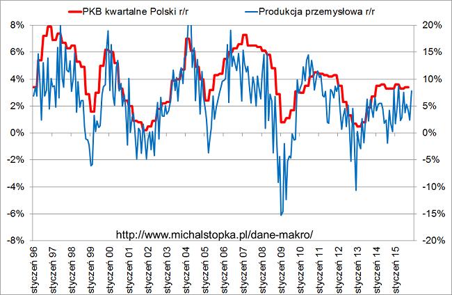 Produkcja przemysłowa i dynamika PKB Polski