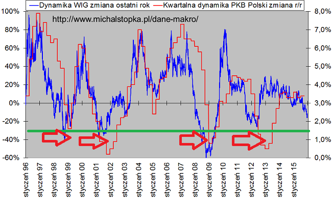 WIG spadki minus 20 procent PKB okolice zero plus