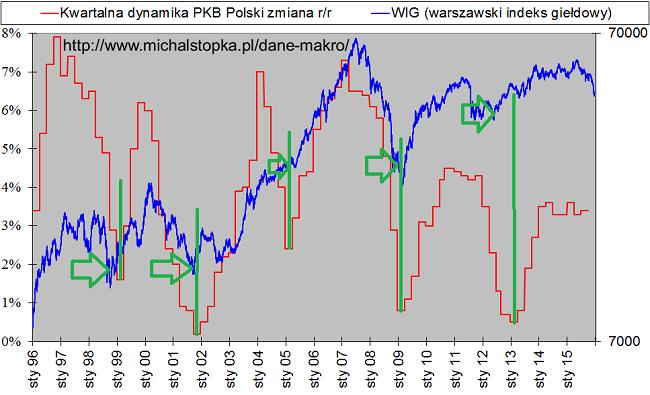 dołki na dynamice PKB i giełda