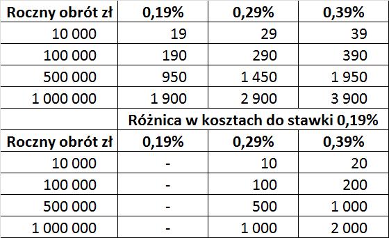 Analiza prowizji w wyskości 0,19 0,20 oraz 0,39