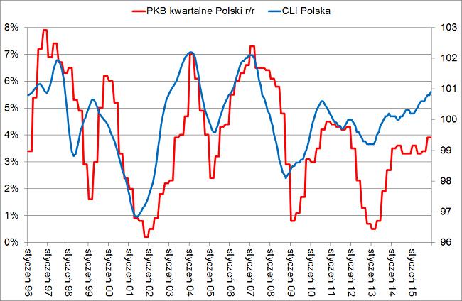 ClI polska najnowsze dane za grudzień 2015