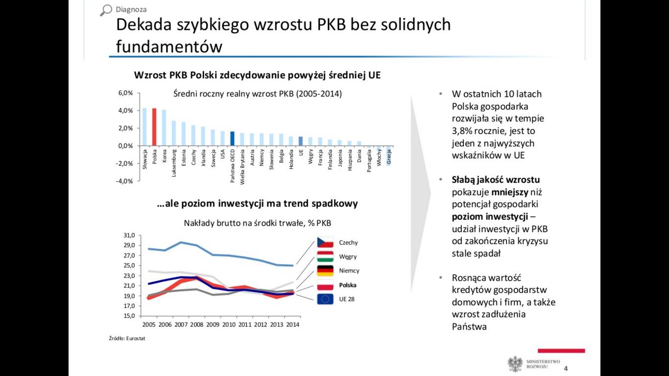 Plan Morawieckiego slajd 2