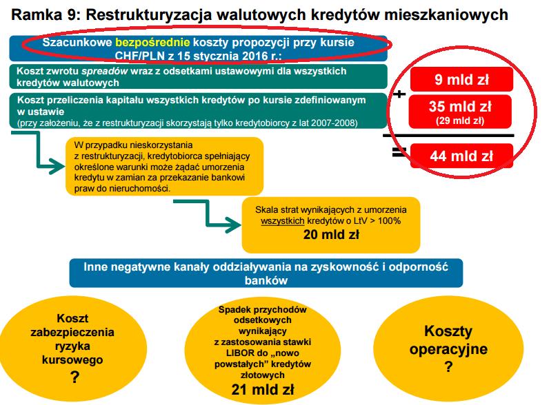 Raport NBP o stabilności systemu finansowego strata 38-44 mld zł