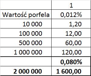 Wartość portfela w DM DB i ponoszona opłata