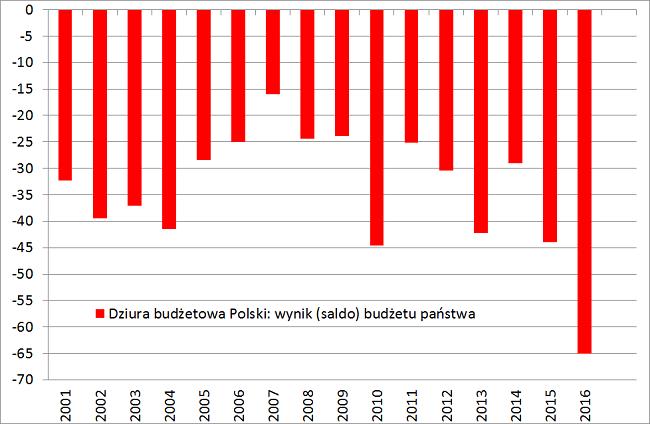 nadwyżka i dziura budżetowa Niemcy i Polska wykres