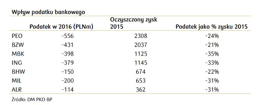 podatek bankowy wartości PKO BP