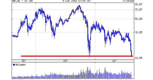 wykres Deutsche Bank