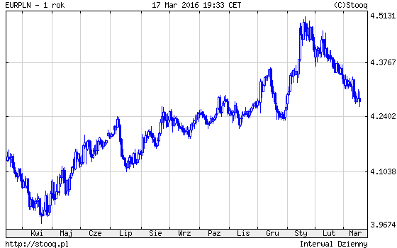 Euro i FED