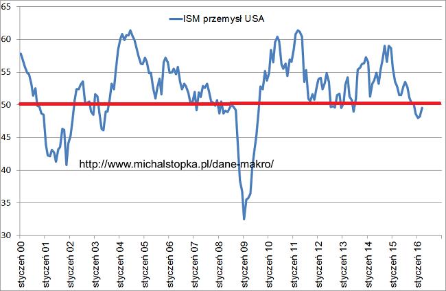ISM USA wykres krach 2016