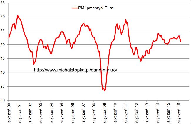 PMI Europa wykres krach 2016