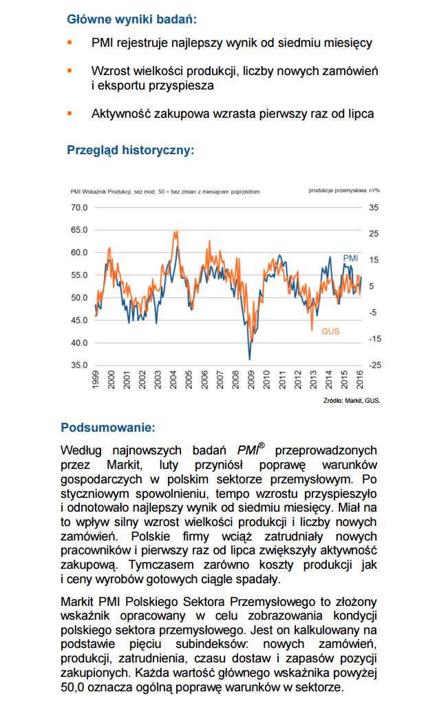 PMI Polska marzec 2016 krach 1