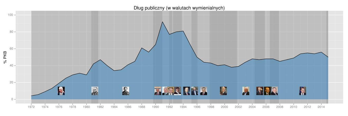 Polski dług publiczny w relacji do PKB w latach 1971-2013