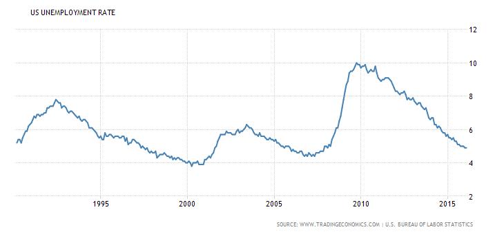 bezrobocie w USA rynek pracy 2016 wykres krach