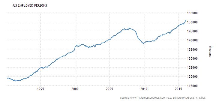 miejsca pracy w USA rynek pracy bezrobocie 2016 wykres krach