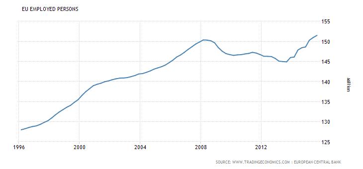miejsca pracy w strefie euro liczba rynek pracy bezrobocie 2016 wykres krach