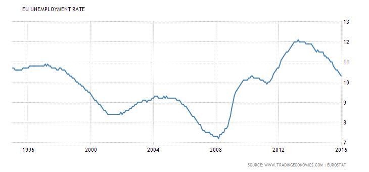 miejsca pracy w strefie euro rynek pracy bezrobocie 2016 wykres krach