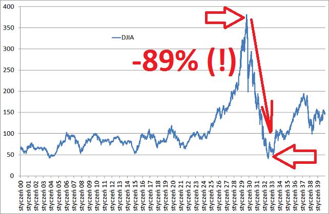 Analiza krachu 1929