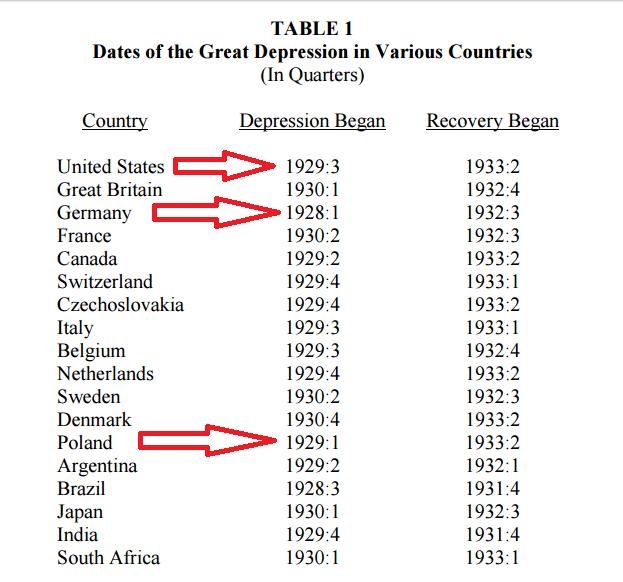 Analiza krachu 1929 i depresji po 1929 okres trwania depresji