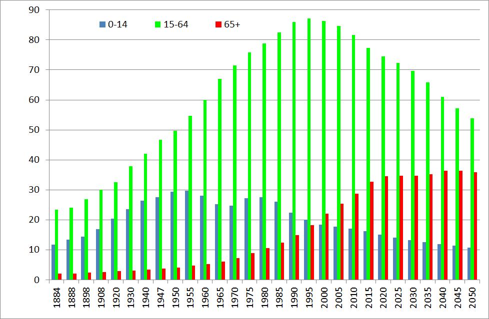 Demografia Japonii wykres 200 lat 2015 liczebność grup wiekowych
