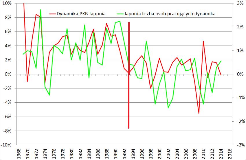 Dynamika PKB a dynamika liczby osób pracujących w Japonii