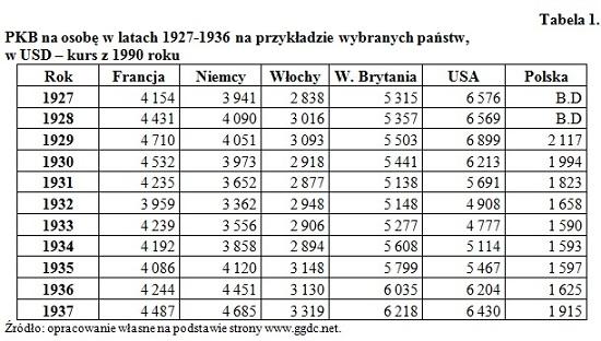 PKB w latach 1927-1936