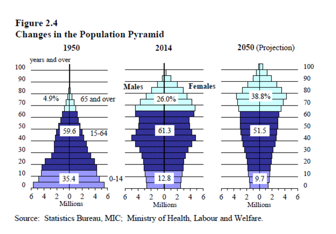 Piramida demograficzna Japonii obecnie 1950 i 2050 rok