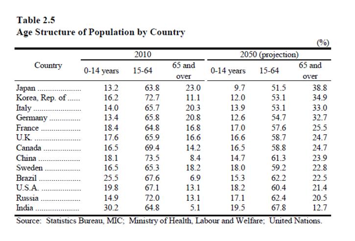 osoby powyżej 65 roku życia państwa 2050 rok