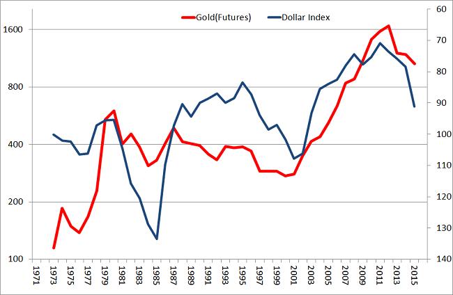 Indeks dolara amerykańskiego i cena złota skala odwrócona