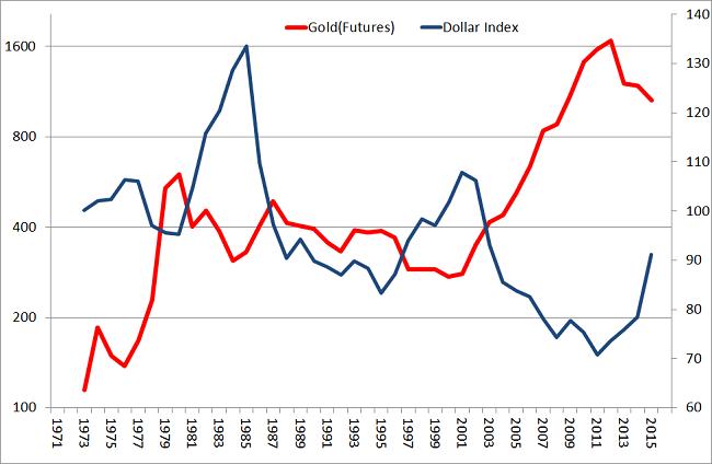 Indeks dolara amerykańskiego i cena złota