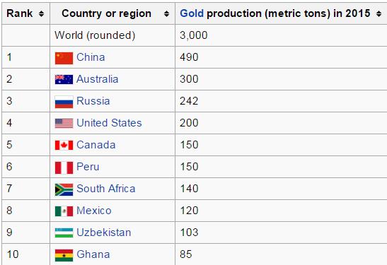 Kraje producenci złota 2015