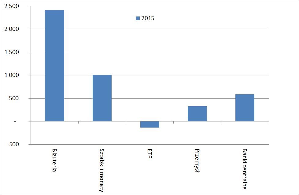 Popyt na złoto rozbicie na segmenty w 2015 roku