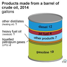 Produkty otrzymywane z baryłki ropy naftowej