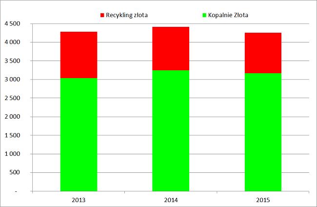 Recykling złota lata 2013 2015 wykres analiza rynku złota