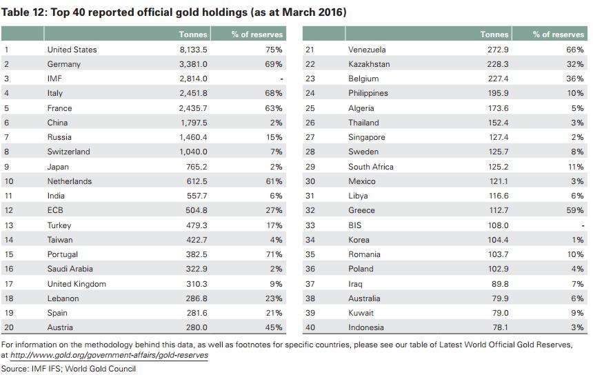 Rezerwy złota Banków Centralnych marzec 2016 wykres analiza rynku złota