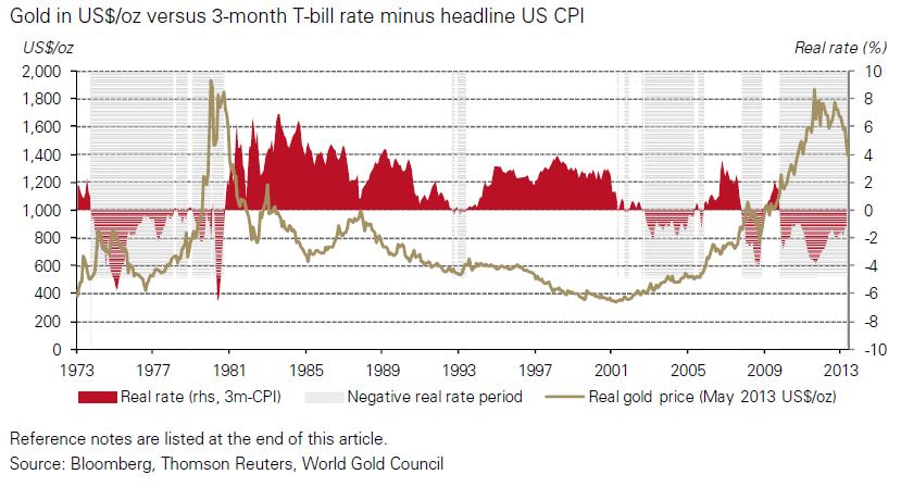 analiza rynku złota realne stopy procentowe