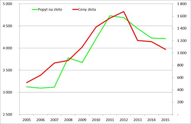 cena złota a popyt na złoto wykres analiza rynku złota