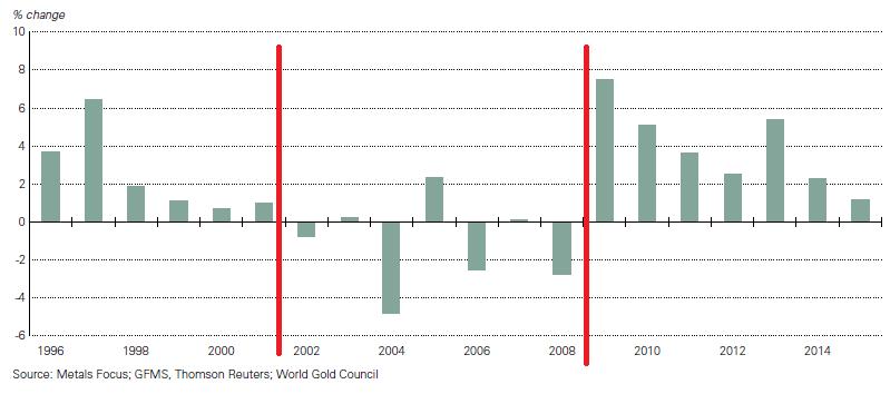 podaż złota kopalnie złota wykres analiza rynku złota lata 1996-1995