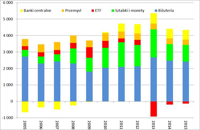popyt na złoto segmenty od 2005 roku