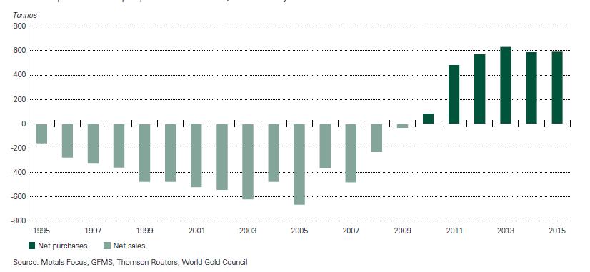 popyt złoto i podaż złoto banki centralne wykres 1995 - 2015