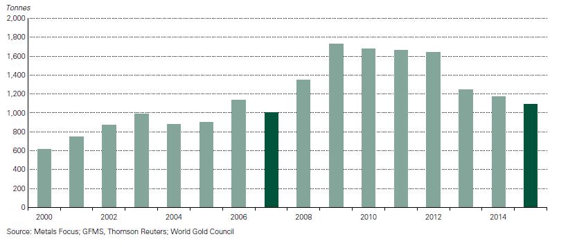 recykling złota historia 2000-2015 rok