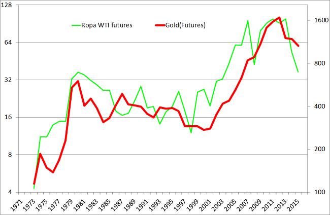 Ceny ropy naftowej ceny złota wykres