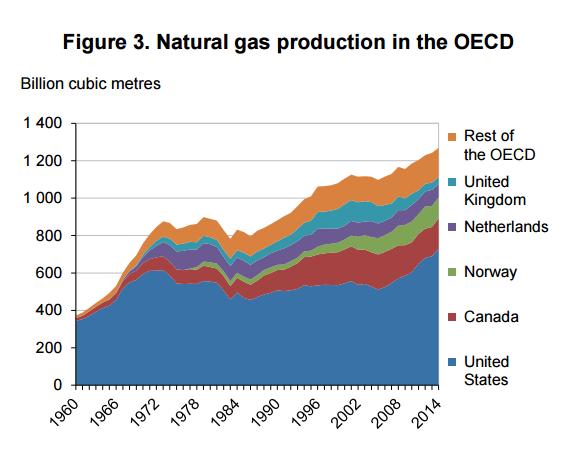 analiza rynku gazu producenci