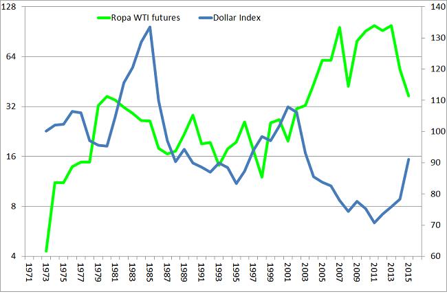 cena ropy naftowej i indeks dolara wykres analiza rynku ropy naftowej