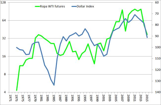cena ropy naftowej i indeks dolara wykres odwrócony analiza rynku ropy naftowej