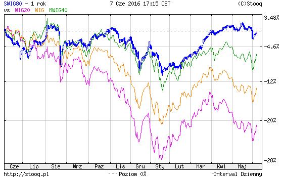 giełda w USA a indeksy w Polsce