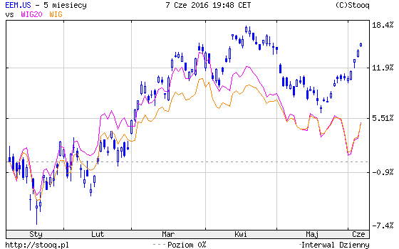 giełda w USA a polska i Emerging Markets
