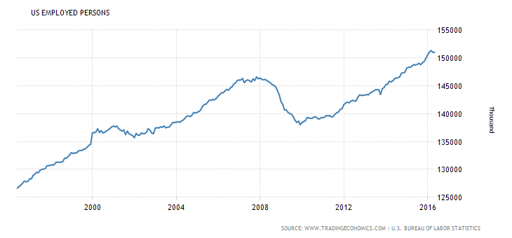 giełda w USA liczba osób pracujących