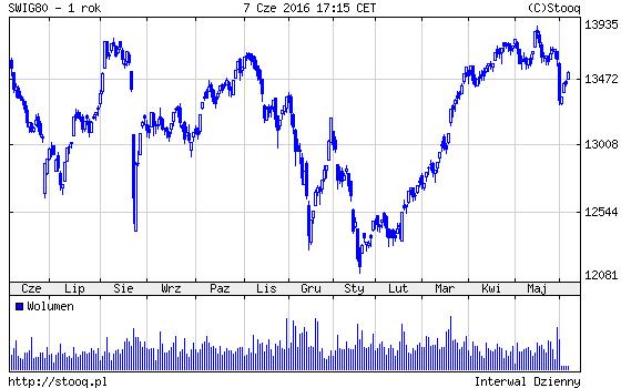 giełda w USA mniejsze spółki a Polska