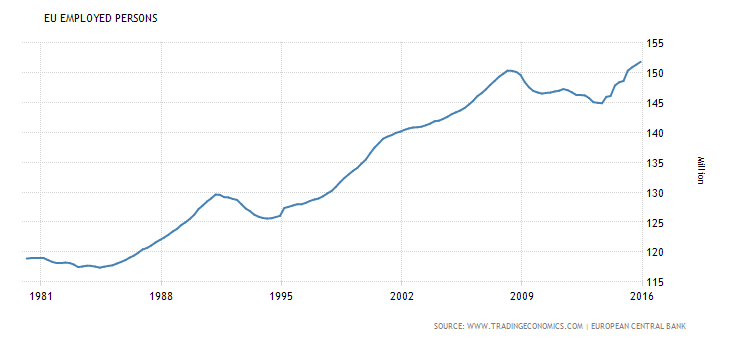 liczba osób pracujących w Europie