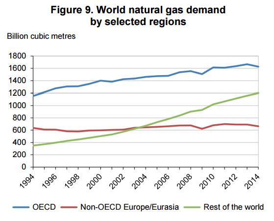 popyt na gaz rozbicie regiony świata